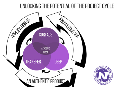 Unlocking the potential of the project cycle