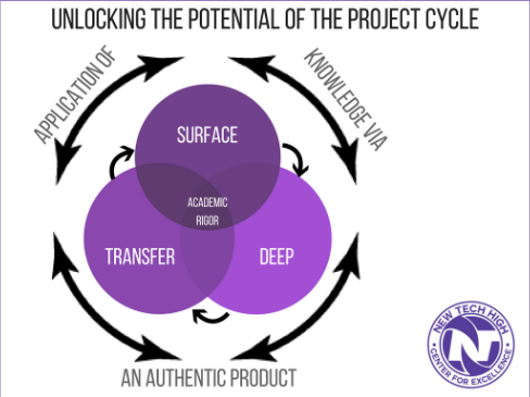 1 Project Cycle